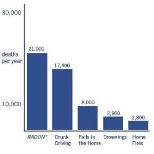 Radon-danger